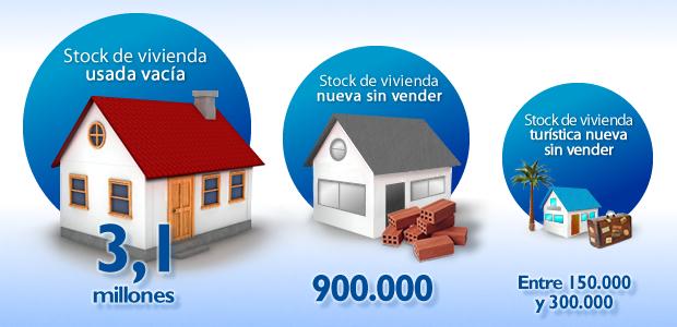 4,3 miljoen leegstaande huizen in Spanje